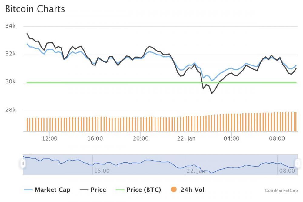 bitcoin kurs coinmarketcap bitcoin commercio europa