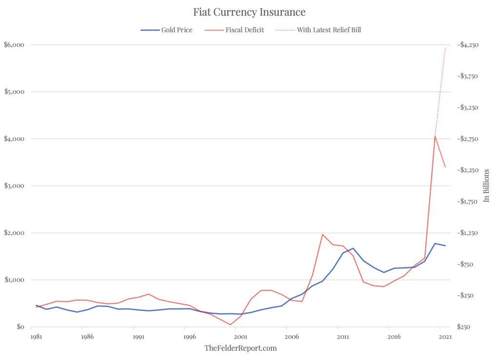 Fiat currency insurance