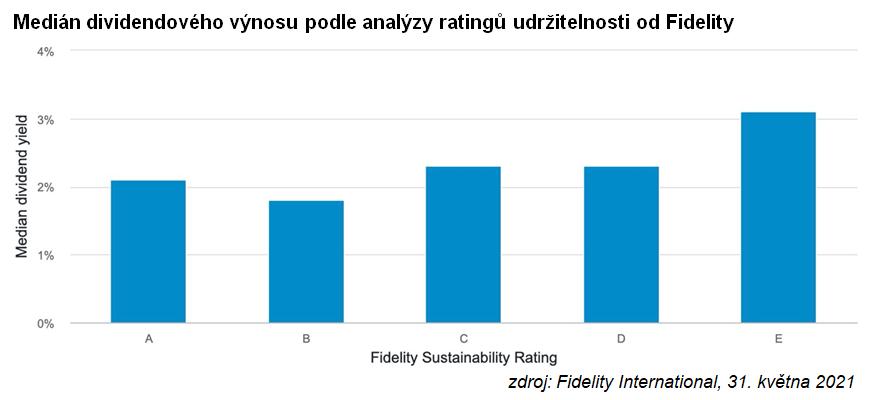 Medián dividendového výnosu podle analýzy ratingů udržitelnosti od Fidelity